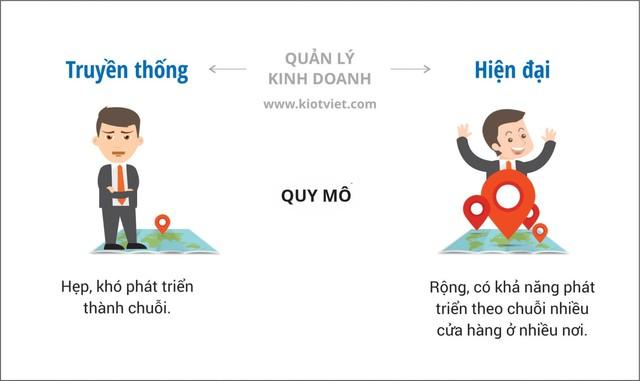 10-diem-khac-nhau-kinh-doanh-truyen-thong-va-hien-dai (7)