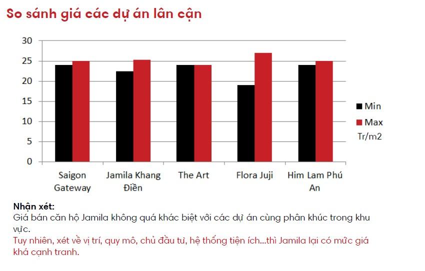 can-ho-jamila-khang-dien-so-voi-cac-du-an-khu-vuc